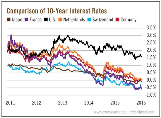 compare-10-year-rates