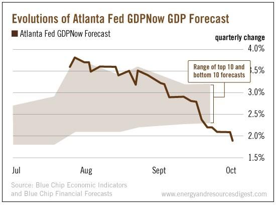 evolution-atlanta-gdp-forecast