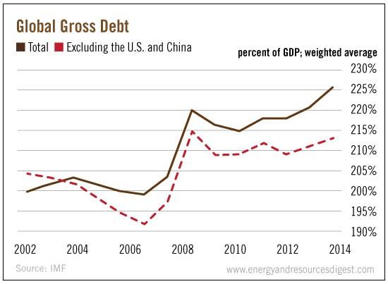 global-gross-debt