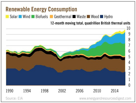 renewable-energy-consumption
