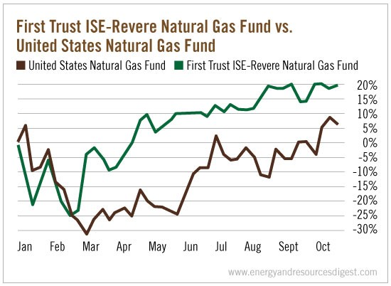 reverse-vs-natural-gas-fund