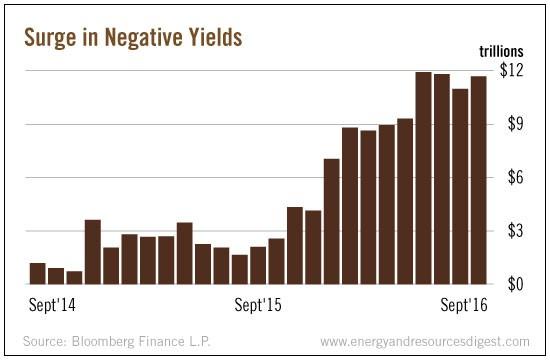 surge-negative-yields