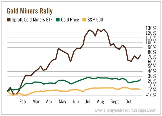 gold-miners-rally