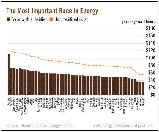 important-energy-race