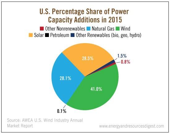 us-power-capacity