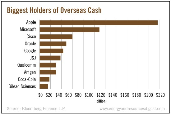 biggest-holders-overseas-cash