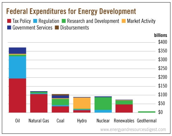 fed-expenditures-for-energy-dev