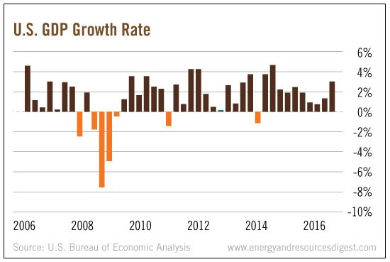 us-gdp-growth-rate