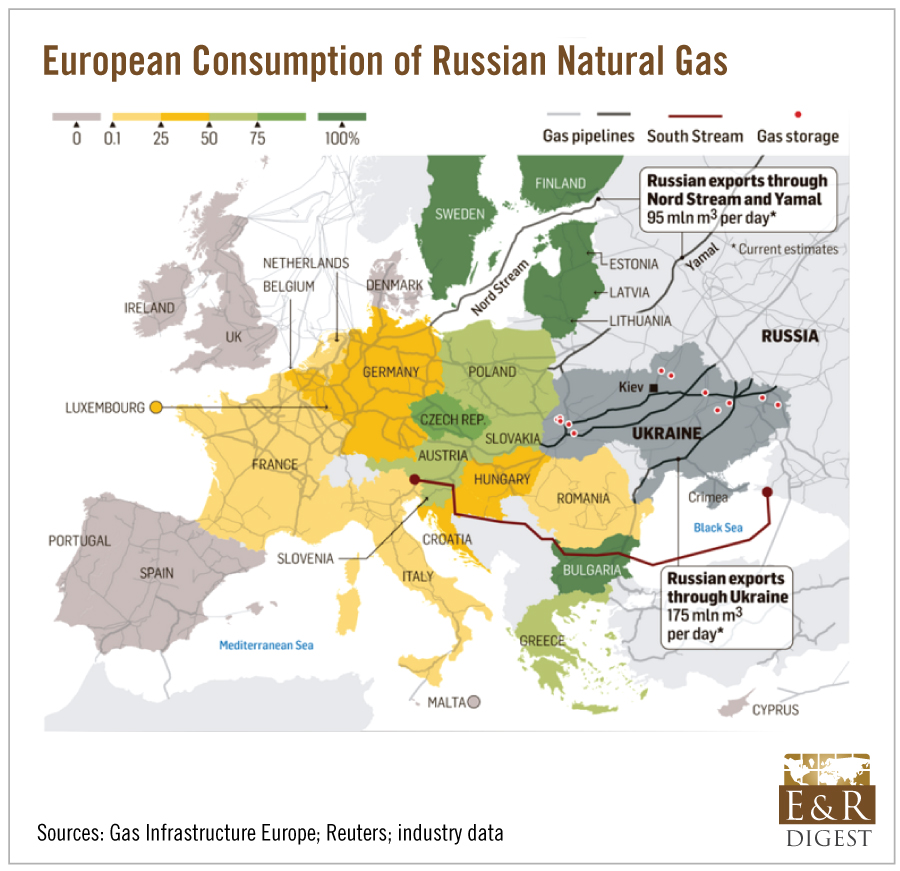 To Keep The Gas Flowing Without Going Through Ukraine Russia Tried To Build Pipelines Through Bulgaria And Turkey But Due To Political Tensions