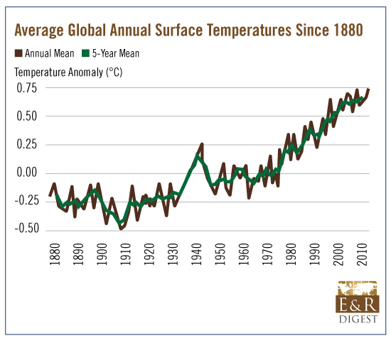 Average Global Tempertaure Chart