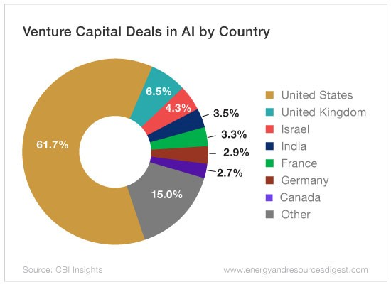 Venture capital by country : Is there a daily limit on
