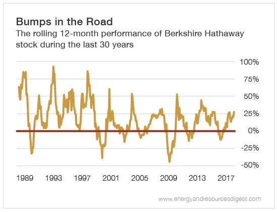 Chart - Berkshire Hathaway 12 Month Performance Last 30 Years