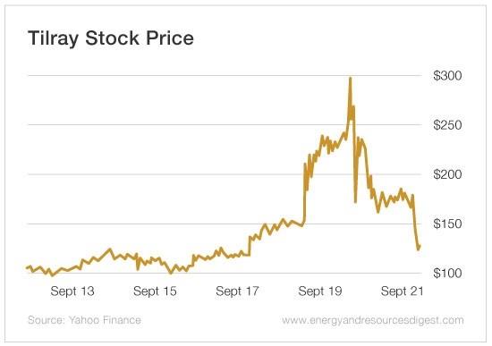 Volatility Takes Front...