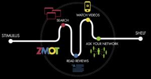 ZMOTinfo.graphic