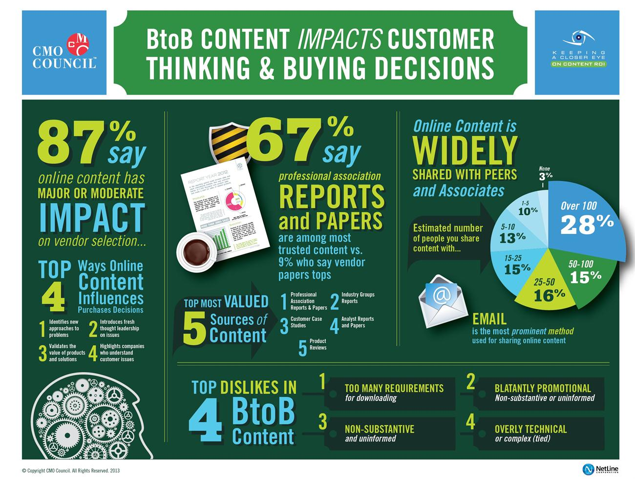 b2b-content-infographic-cmo-council-2013