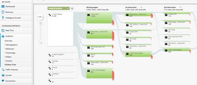 Visitors Flow tab on Google Analytics
