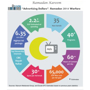 Spending on ads in Ramadan - infograph by Dcode