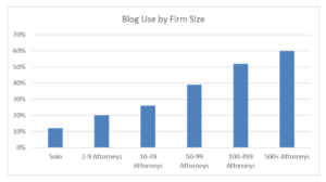 bar graph detailing blog use by firm size