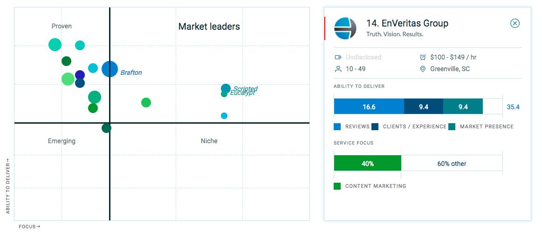 top marketing leaders