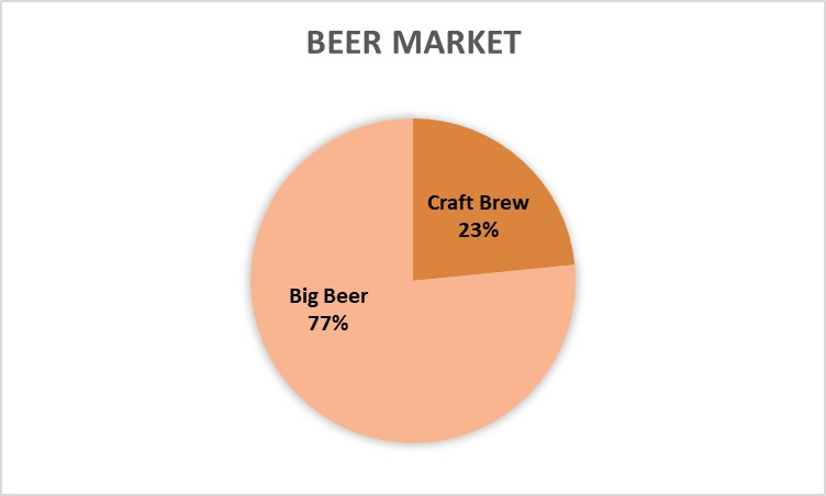craft brew is 23% of the beer market