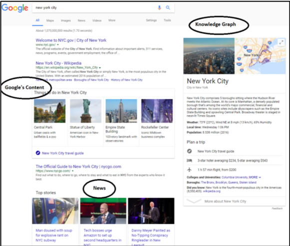 Google ads seen in Google search results.