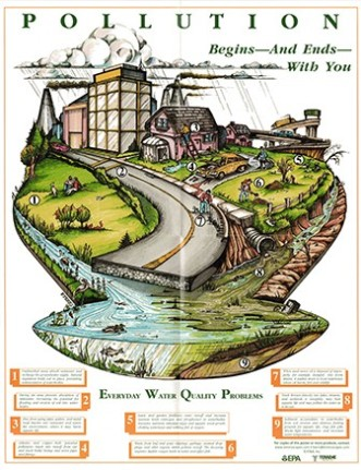 POSTER: Water Pollution Begins and Ends with You