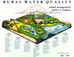 POSTER (PDF): Rural Water Quality