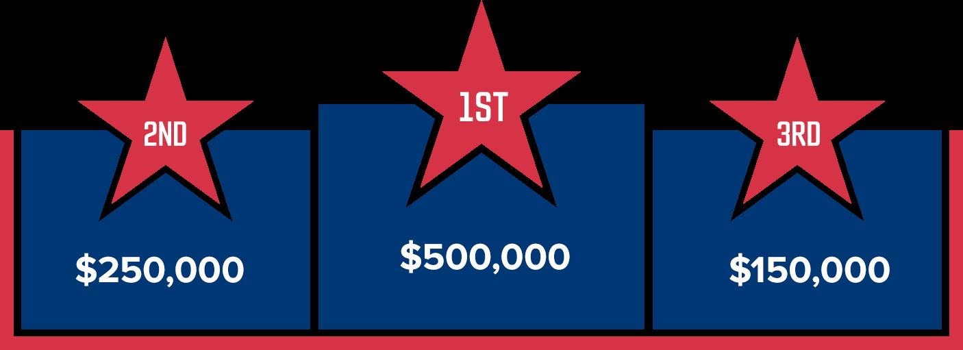 1st prize: $500,000. 2nd prize: $250,000. 3rd prize: $150,000