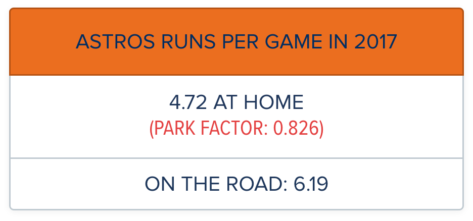 Astros Score More Runs On The Road
