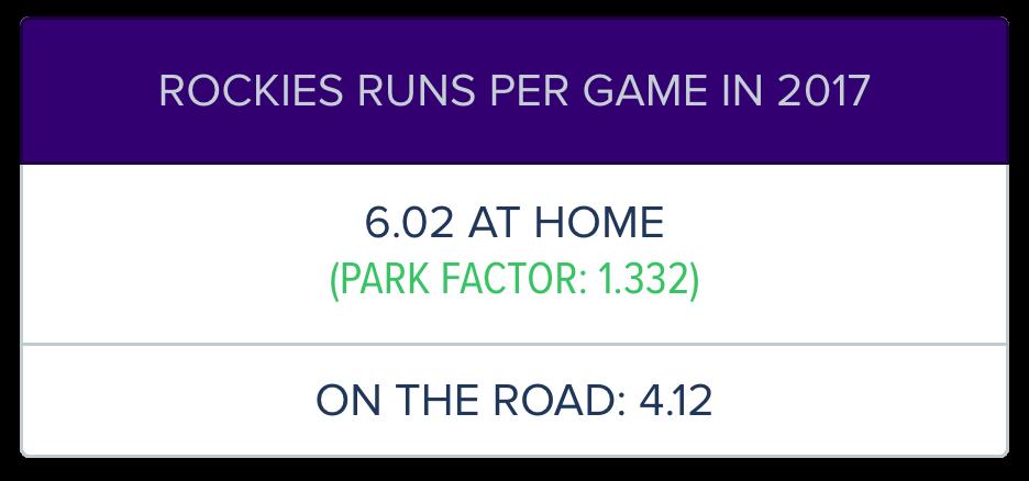 Rockies Score More Runs At Home