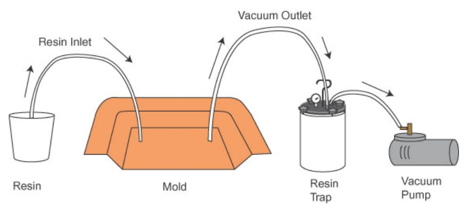 Vacuum Infusion Equipment and Methods  Part One  Fibre Glast