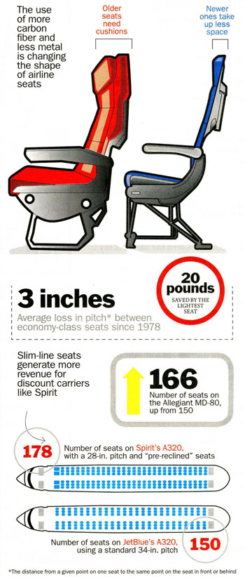 Carbon Fiber Airline Seats Diagram