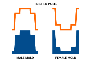 Male And Female Molds
