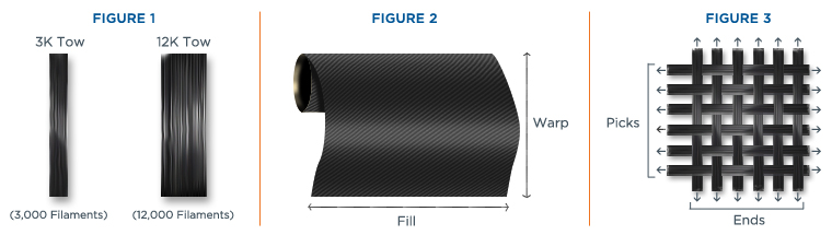 patterned carbon fiber diagrams