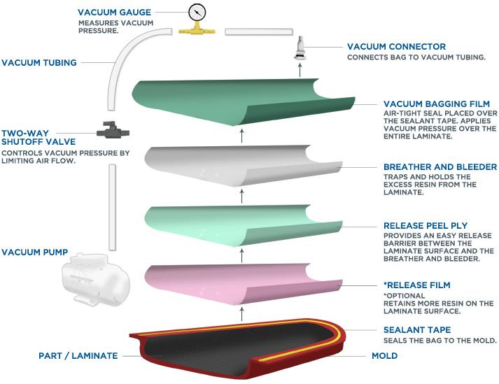 Vacuum Bagging Equipment and Methods | Fibre Glast