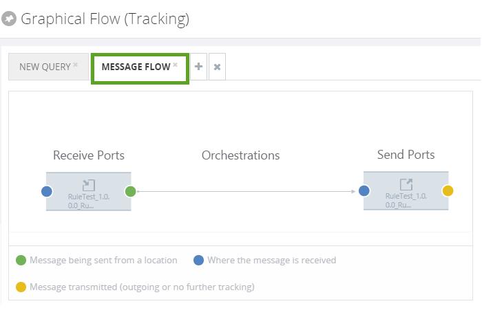 biztalk360 graphical flow of tracking information