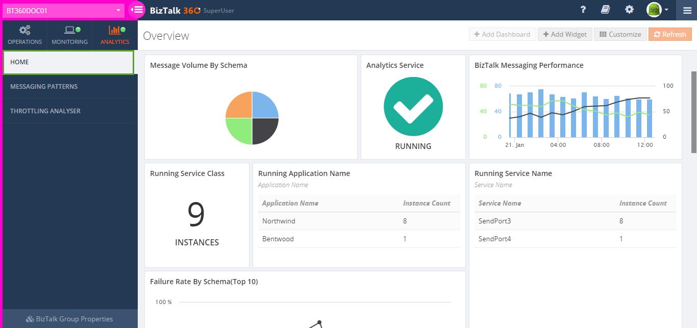 biztalk360 analytics widgets overview