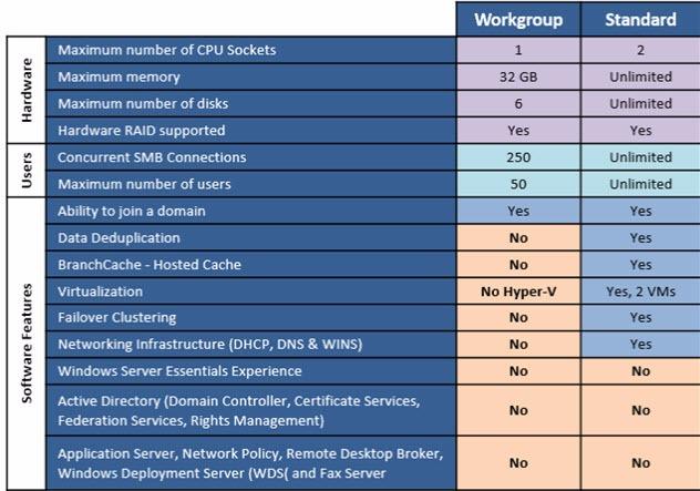 Microsoft Windows Storage Server 2012 Licensing