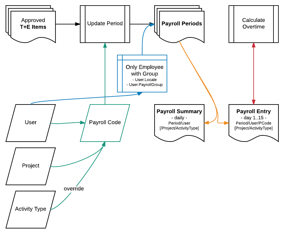 Payroll Processing Flow