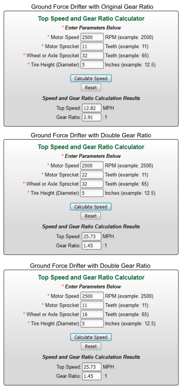 Razor Groundforce Drifter Double speed
