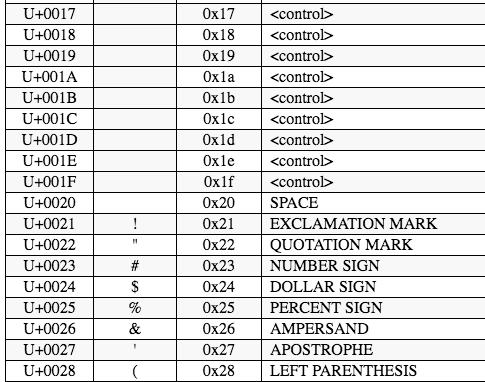 eBay Error Code 5: An invalid XML character *(Unicode: 0x1d