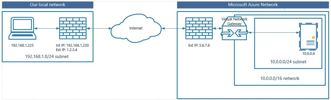 how to create vpn software like proximitron