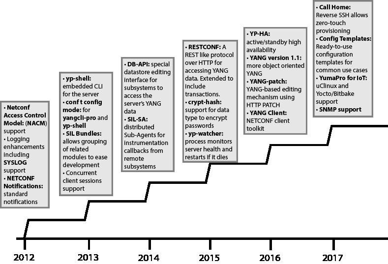 YumaPro SDK vs  OpenYuma : YumaWorks