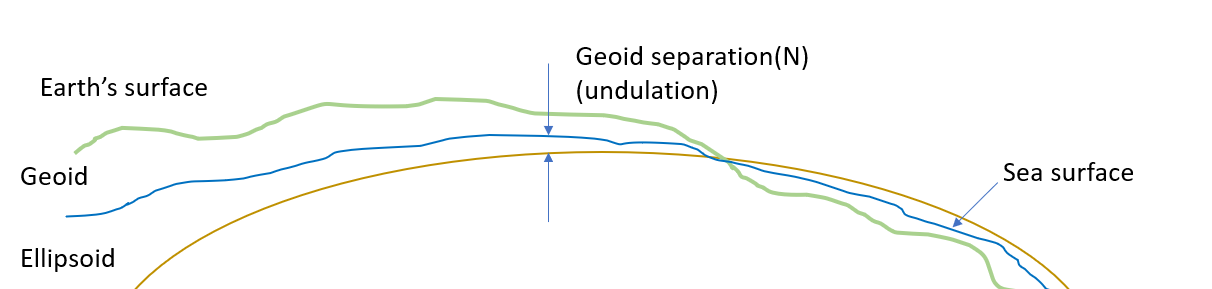 What is the geoid? : Support Portal