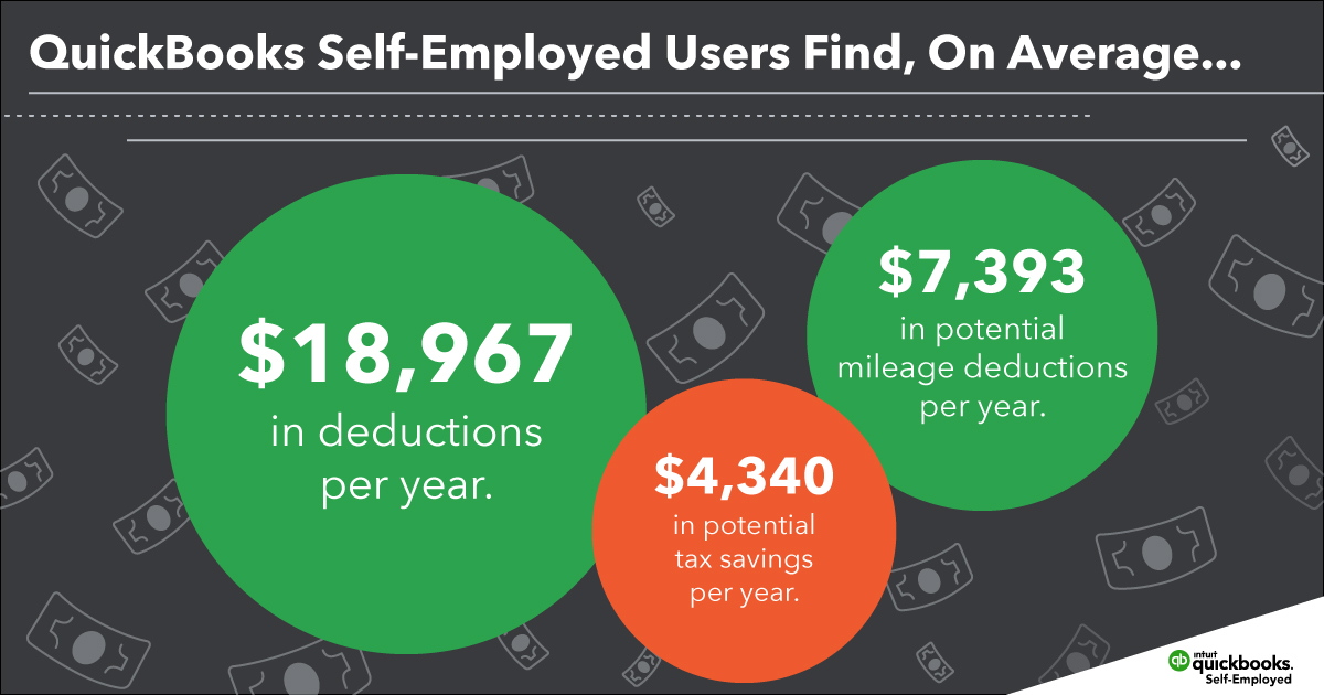 Quickbooks Self-Employed: Accounting Made Easy