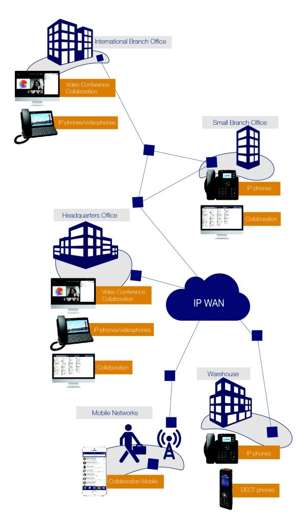 WMS network
