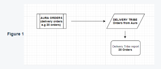 Delivery tribe doc.PNG