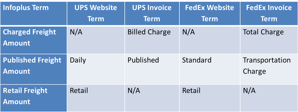 Track Parcel Order Shipment : Infoplus Support
