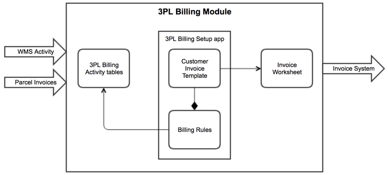 overview of 3pl billing in infoplus infoplus support