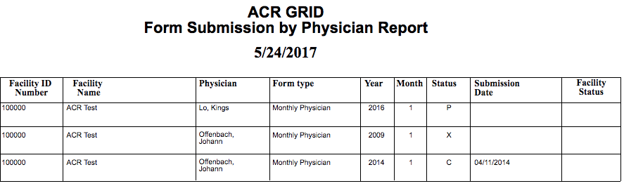 GRID Form Submission by Physician Report